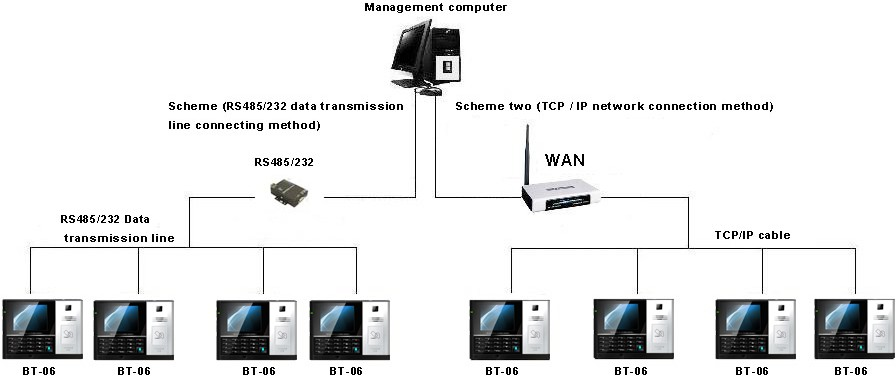 BT-06 Multimedia Time Attendance & Access Control System for time tracking