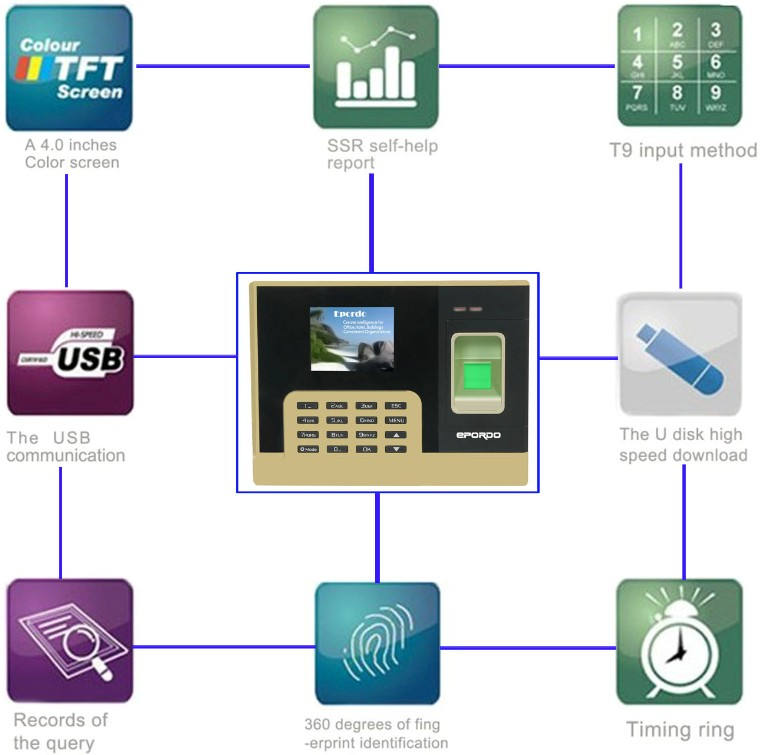 Attendance management system with  8 big function